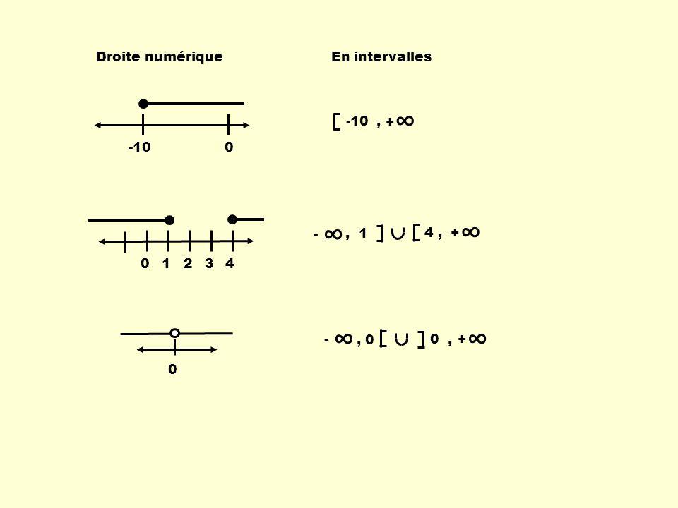 ∞ ∞ ∞ Droite numérique En intervalles -10 -10 , + 1 2 3 4 4 , , 1 - +