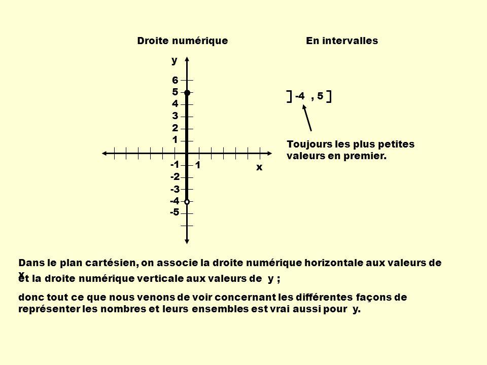 Droite numérique En intervalles. y. 1. 6. 5. 4. 3. 2. -1. -2. -3. -4. -5. -4 , 5. Toujours les plus petites valeurs en premier.