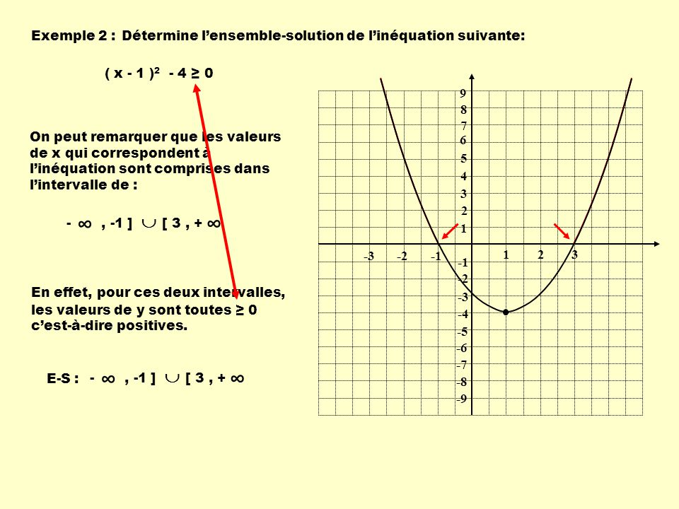 Exemple 2 : Détermine l'ensemble-solution de l'inéquation suivante: ( x - 1 )2 - 4 ≥ 0. 1. 2. 3.