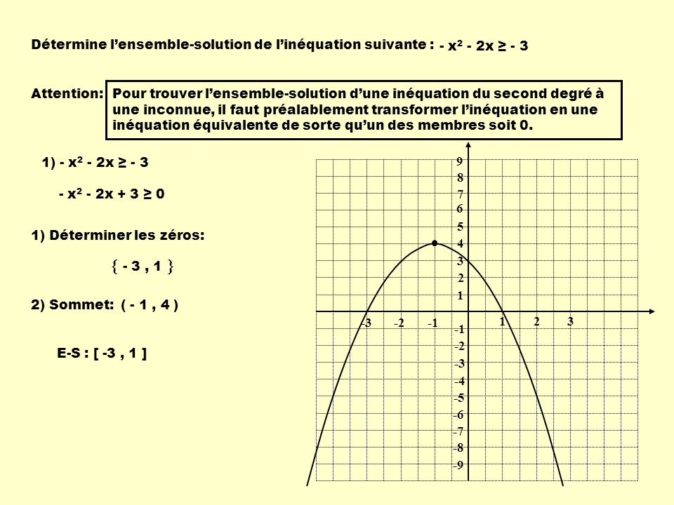  - 3 , 1  Détermine l'ensemble-solution de l'inéquation suivante :