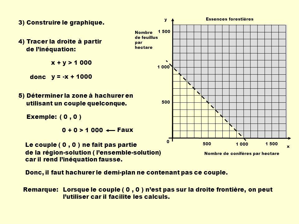 3) Construire le graphique.
