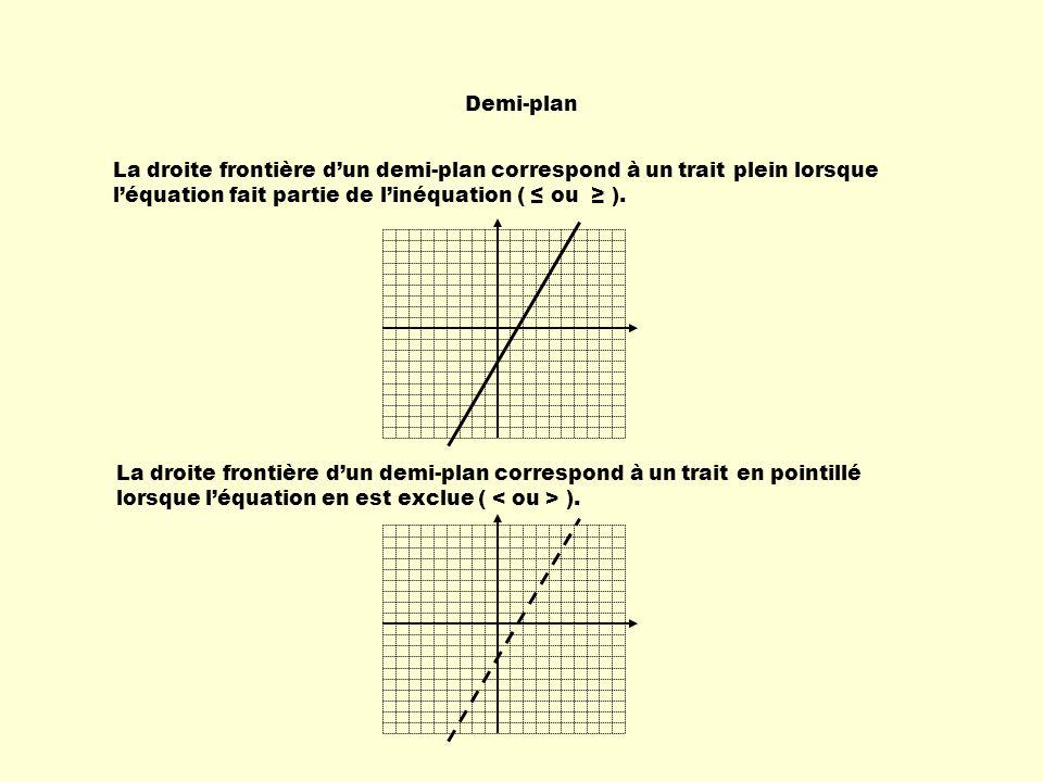 Demi-plan La droite frontière d'un demi-plan correspond à un trait plein lorsque. l'équation fait partie de l'inéquation ( ≤ ou ≥ ).