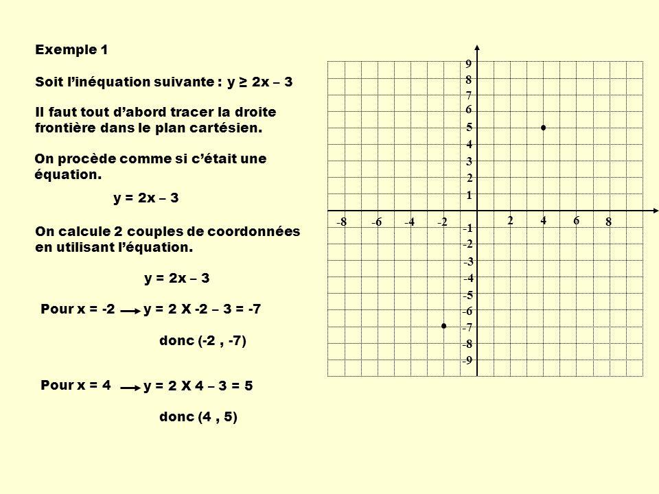 Exemple 1 2. 1. 4. 6. -2. -4. -6. 9. 8. 7. 5. 3. -1. -3. -5. -7. -8. -9. Soit l'inéquation suivante :