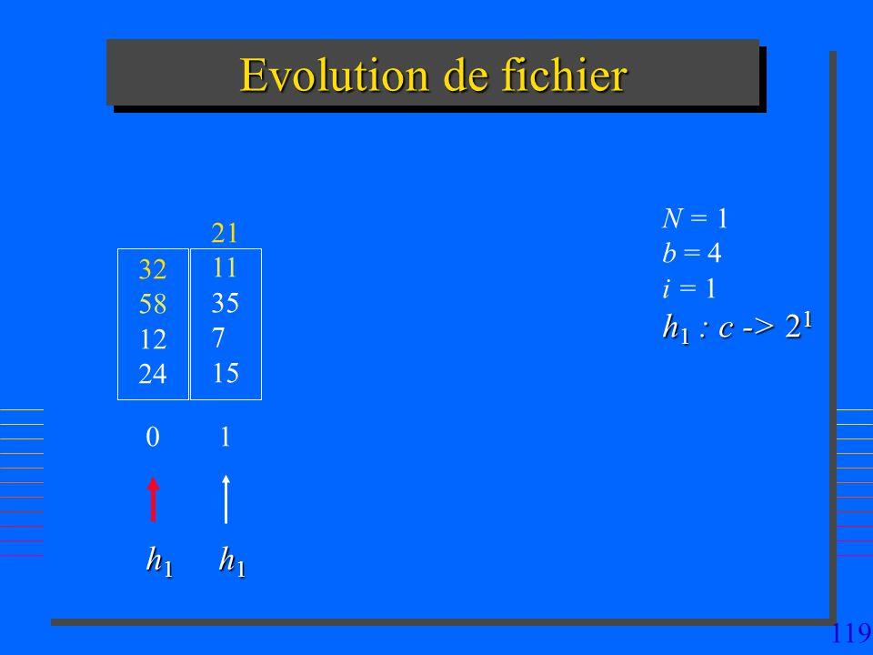Evolution de fichier h1 : c -> 21 h1 h1 N = 1 21 b = 4 11 i = 1 32
