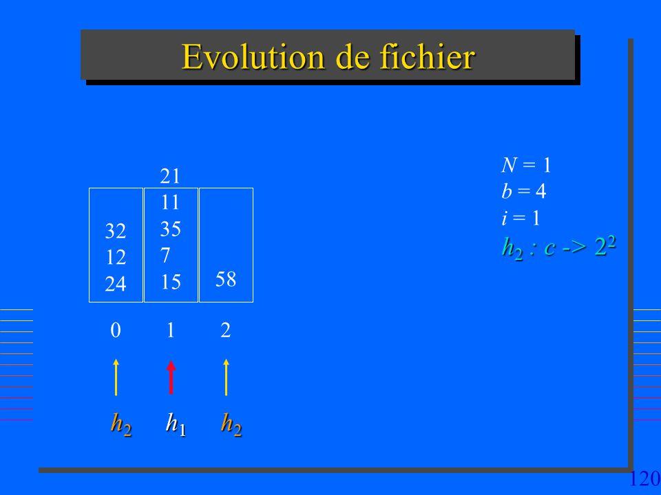 Evolution de fichier h2 : c -> 22 h2 h1 h2 N = 1 b = 4 i = 1 21 11