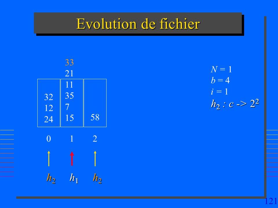 Evolution de fichier h2 : c -> 22 h2 h1 h2 33 21 11 35 7 15 N = 1