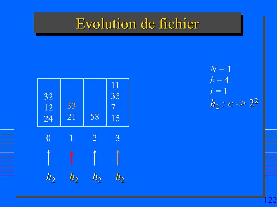 Evolution de fichier h2 : c -> 22 h2 h2 h2 h2 N = 1 b = 4 i = 1 11