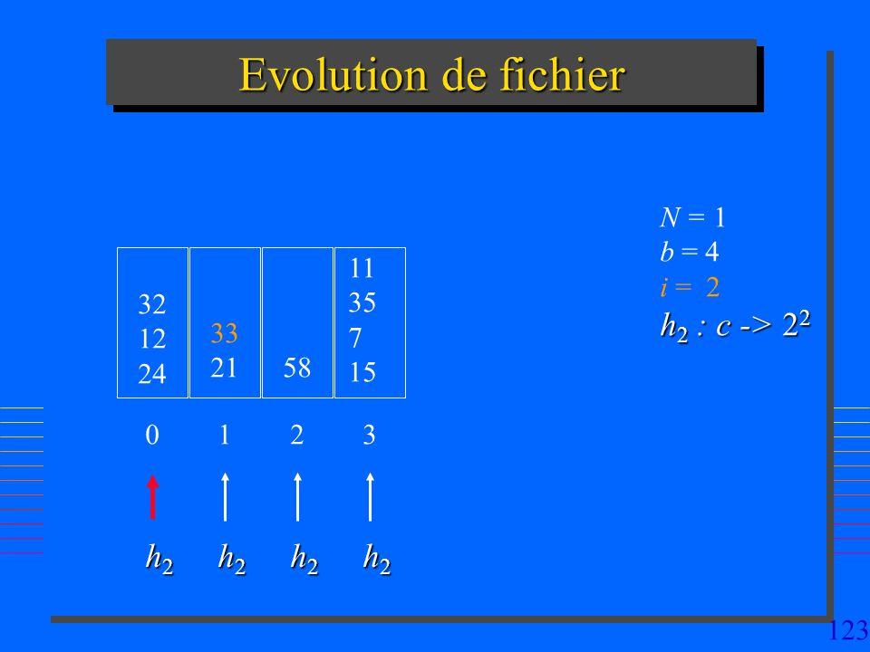 Evolution de fichier h2 : c -> 22 h2 h2 h2 h2 N = 1 b = 4 i = 2 11