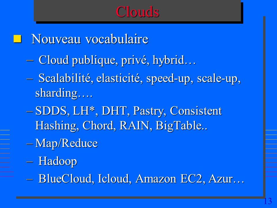 Nouveau vocabulaire Clouds Cloud publique, privé, hybrid…