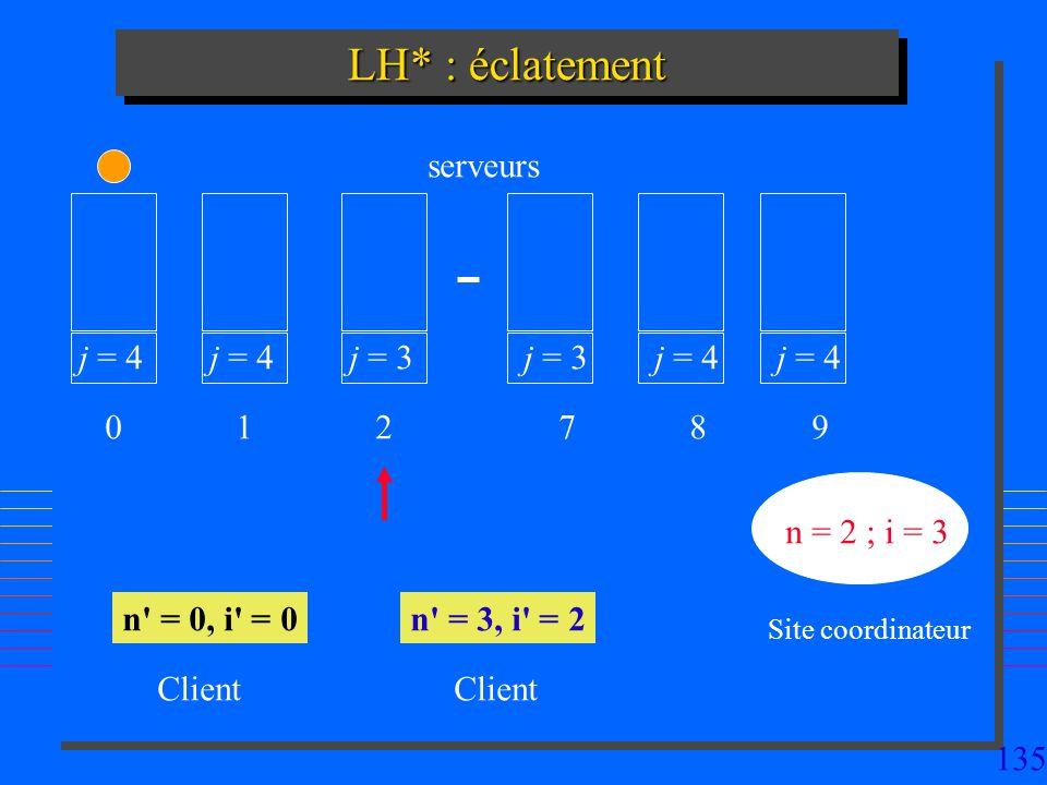 LH* : éclatement serveurs j = 4 j = 4 j = 3 j = 3 j = 4 j = 4 1 2 7 8