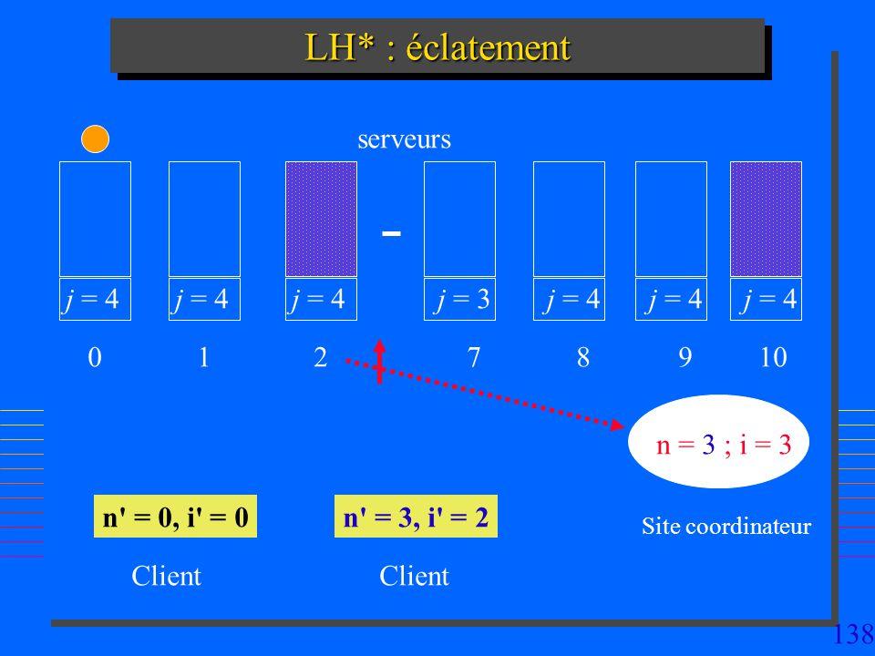 LH* : éclatement serveurs j = 4 j = 4 j = 4 j = 3 j = 4 j = 4 j = 4 1