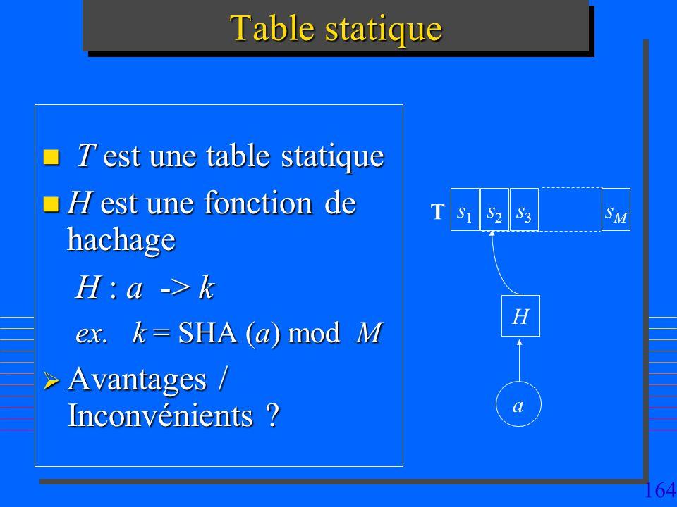 Table statique T est une table statique H est une fonction de hachage