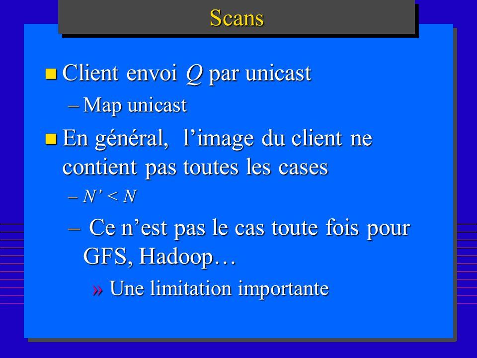 Client envoi Q par unicast