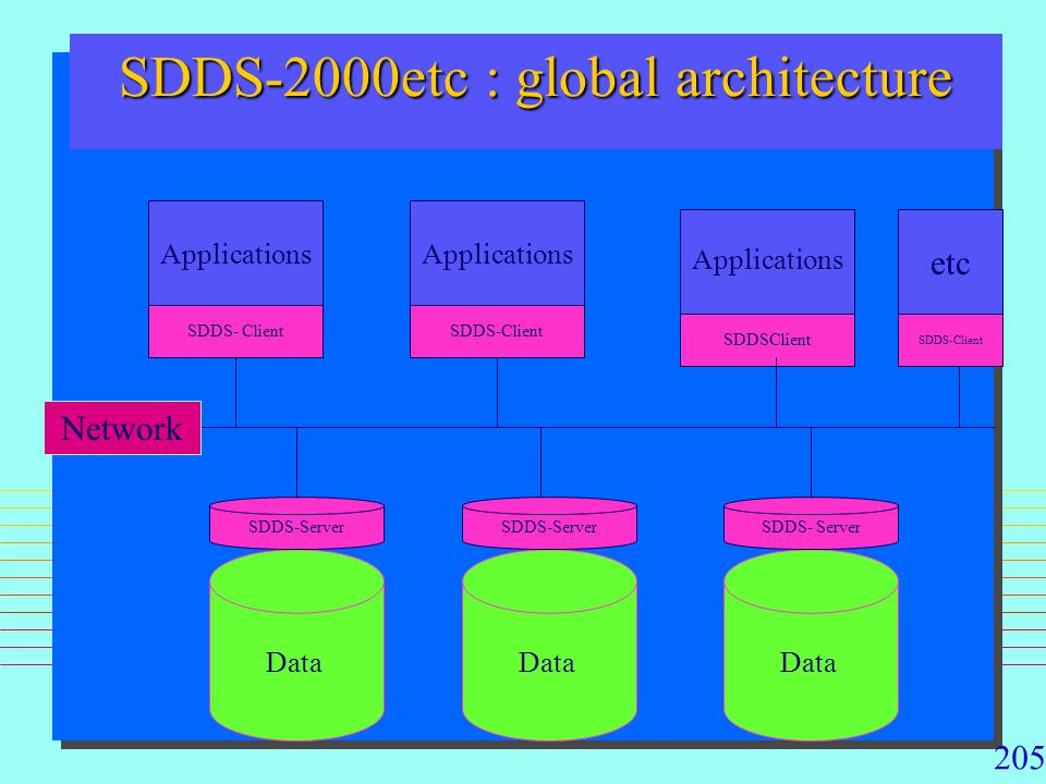 SDDS-2000etc : global architecture