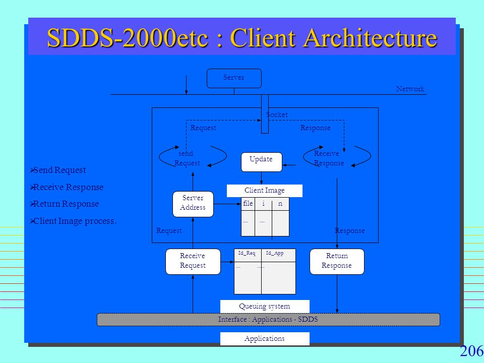 SDDS-2000etc : Client Architecture