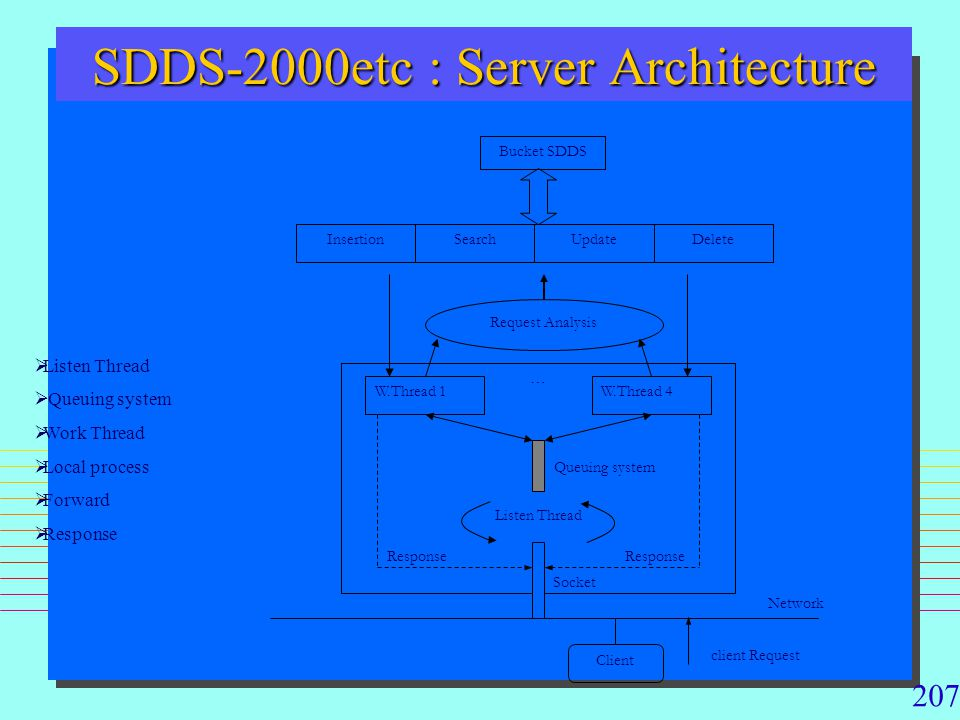 SDDS-2000etc : Server Architecture