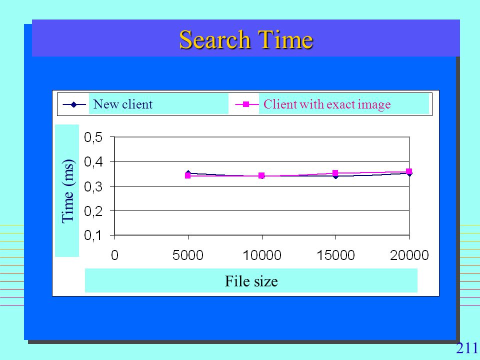 Search Time Time (ms) File size New client Client with exact image