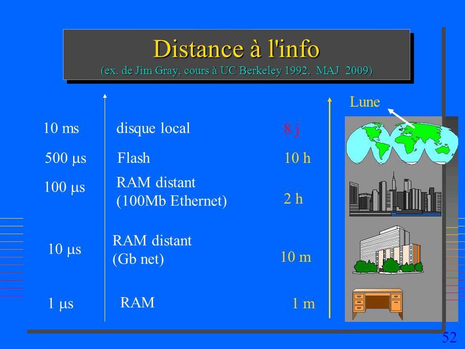 Distance à l info (ex. de Jim Gray, cours à UC Berkeley 1992, MAJ 2009)