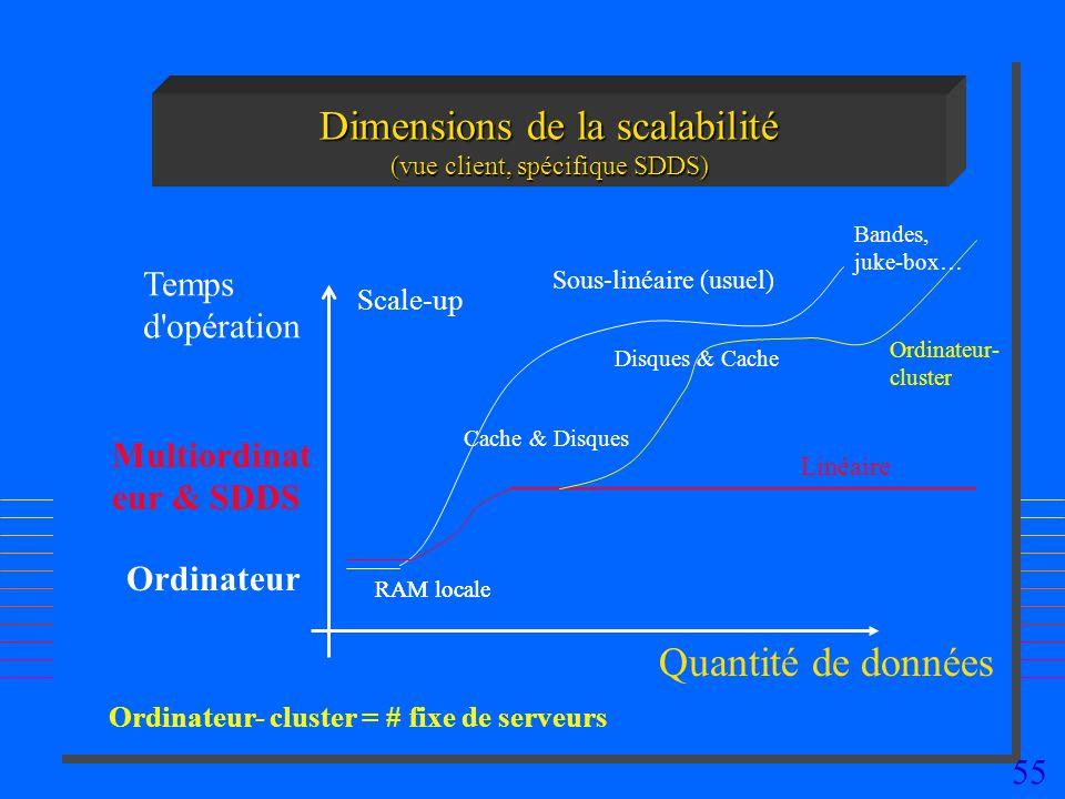 Dimensions de la scalabilité (vue client, spécifique SDDS)