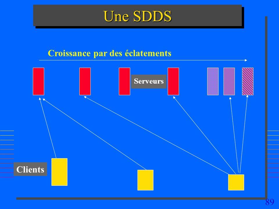 Une SDDS Croissance par des éclatements Serveurs Servers Clients
