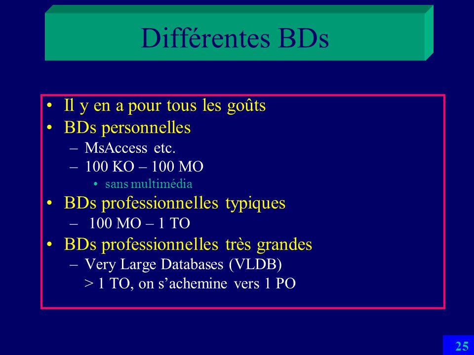 Différentes BDs Il y en a pour tous les goûts BDs personnelles