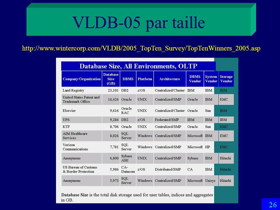 VLDB-05 par taille http://www.wintercorp.com/VLDB/2005_TopTen_Survey/TopTenWinners_2005.asp