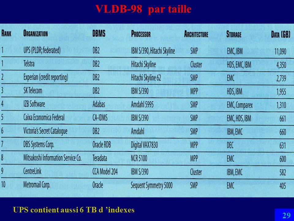 VLDB-98 par taille UPS contient aussi 6 TB d 'indexes