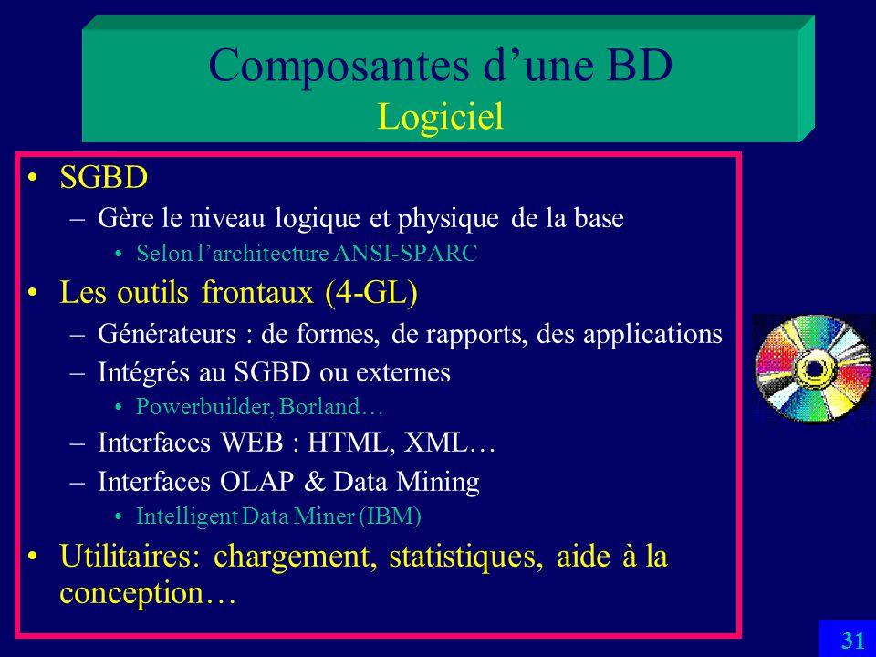 Composantes d'une BD Logiciel