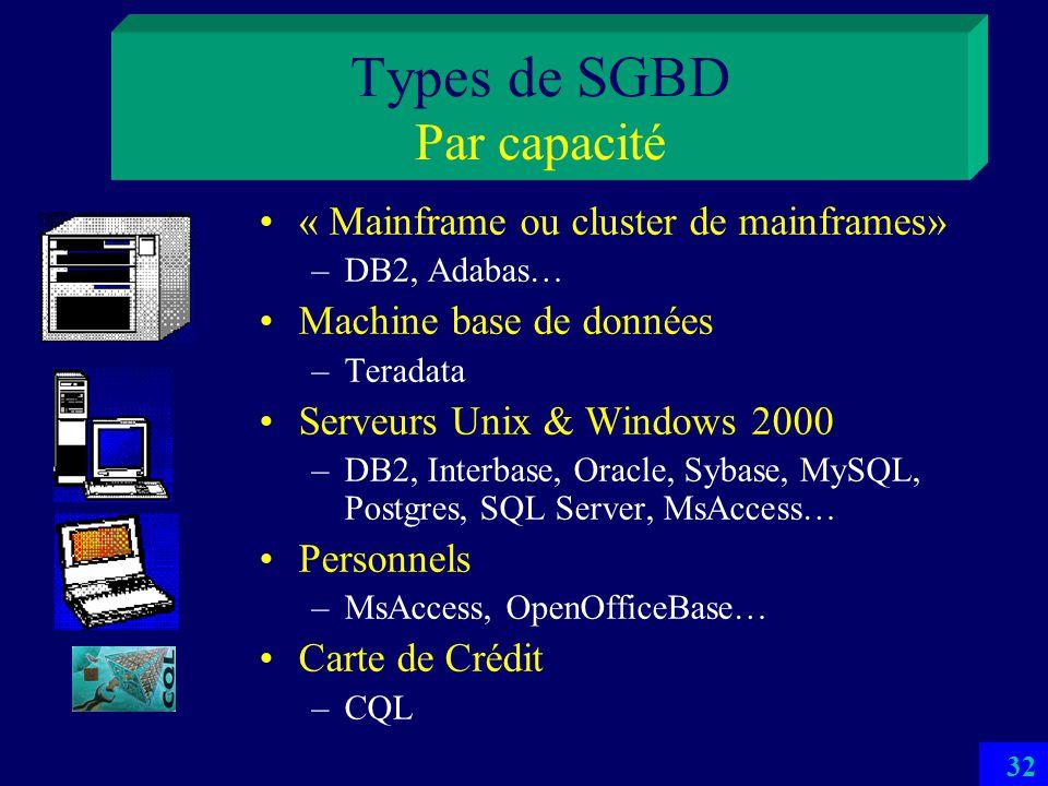 Types de SGBD Par capacité