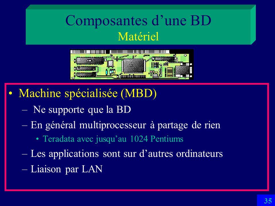 Composantes d'une BD Matériel