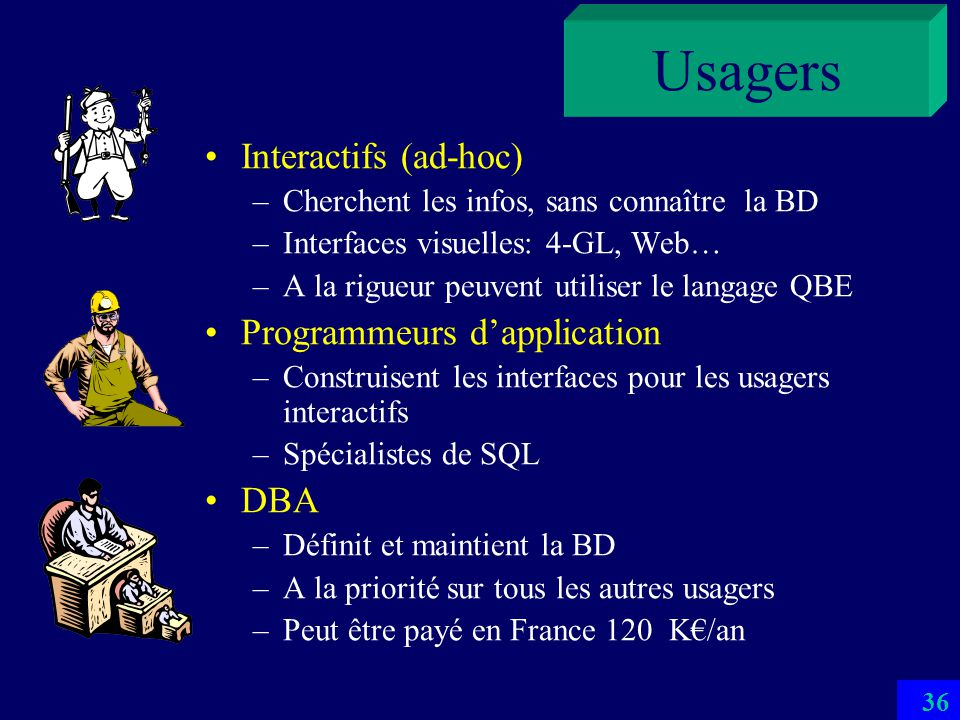 Usagers Interactifs (ad-hoc) Programmeurs d'application DBA