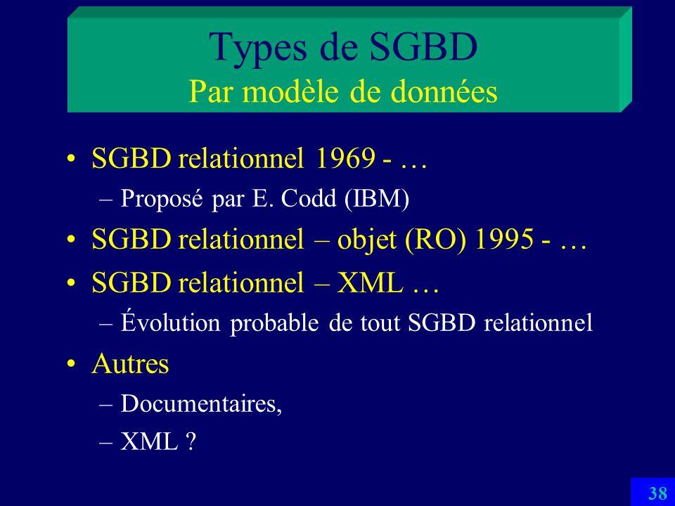 Types de SGBD Par modèle de données