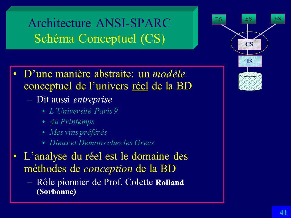 Architecture ANSI-SPARC Schéma Conceptuel (CS)