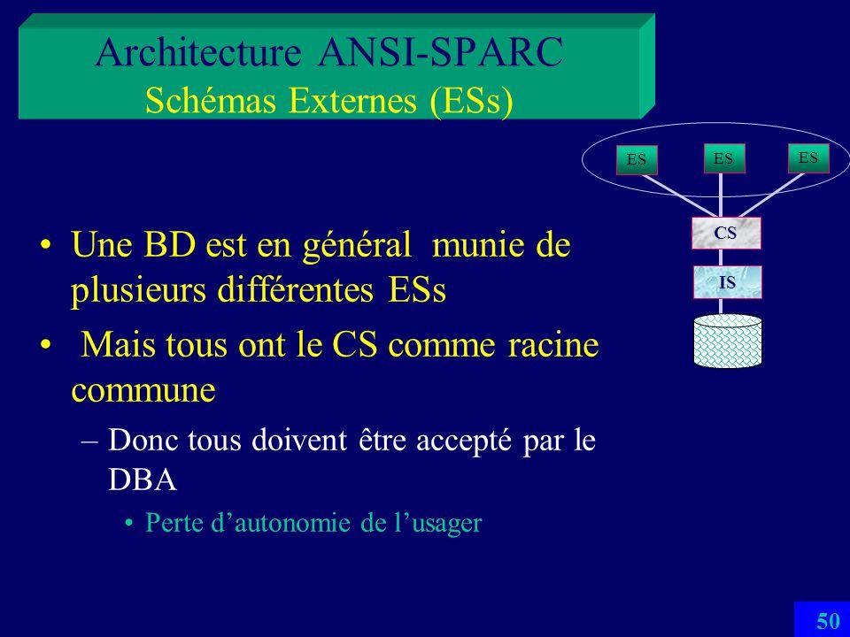 Architecture ANSI-SPARC Schémas Externes (ESs)