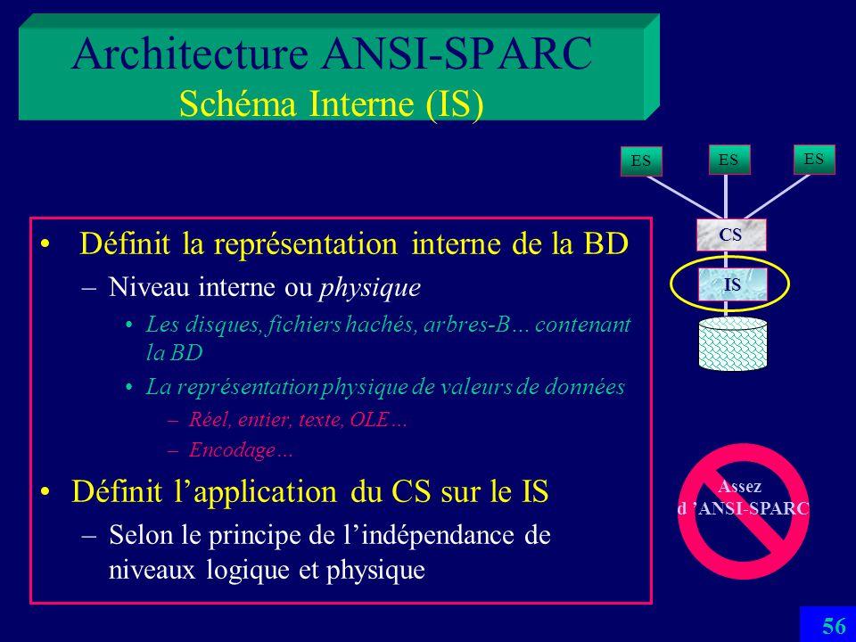 Architecture ANSI-SPARC Schéma Interne (IS)