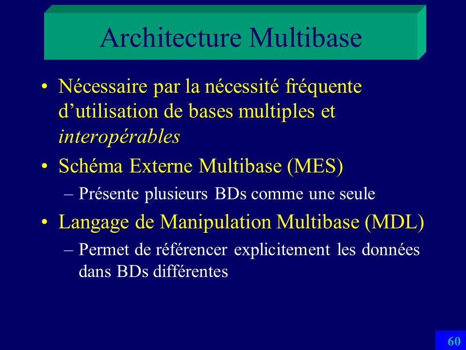 Architecture Multibase