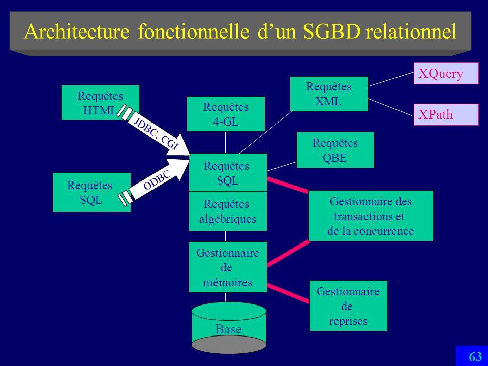 Architecture fonctionnelle d'un SGBD relationnel