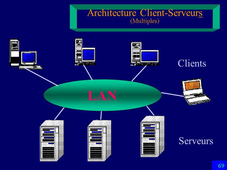 Architecture Client-Serveurs (Multiples)