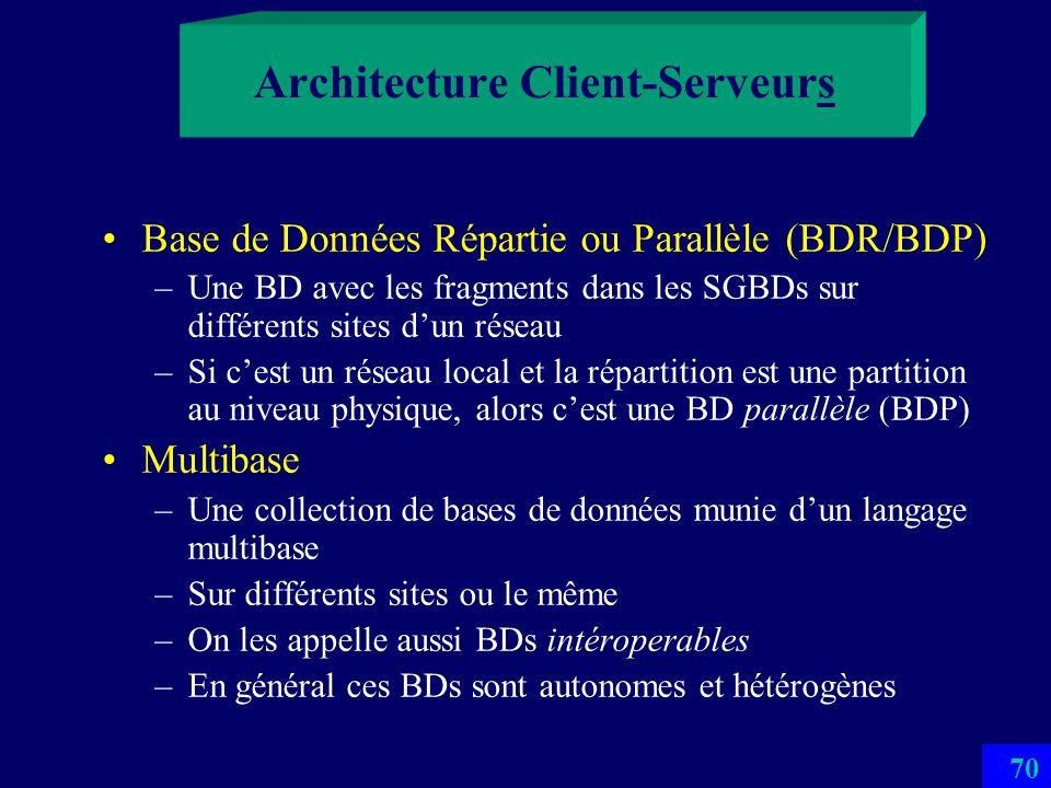 Architecture Client-Serveurs