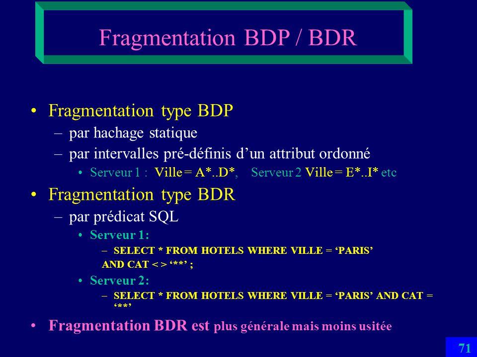 Fragmentation BDP / BDR
