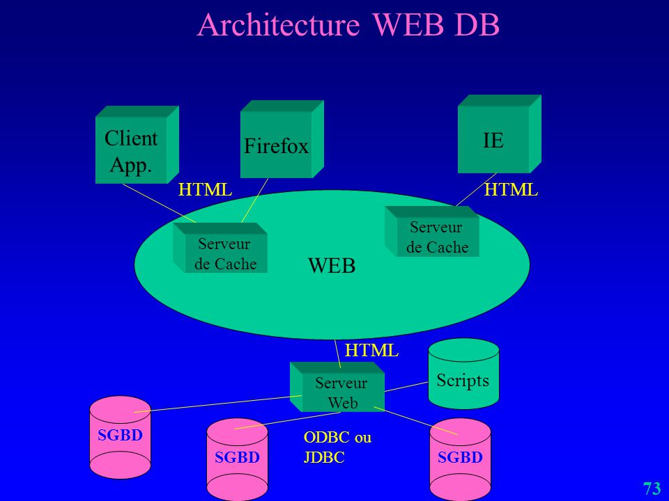 Architecture WEB DB IE Client Firefox App. WEB HTML HTML HTML Scripts
