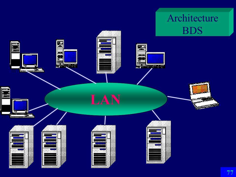 Architecture BDS LAN