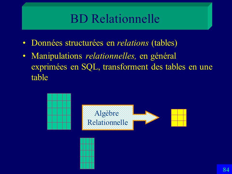 BD Relationnelle Données structurées en relations (tables)