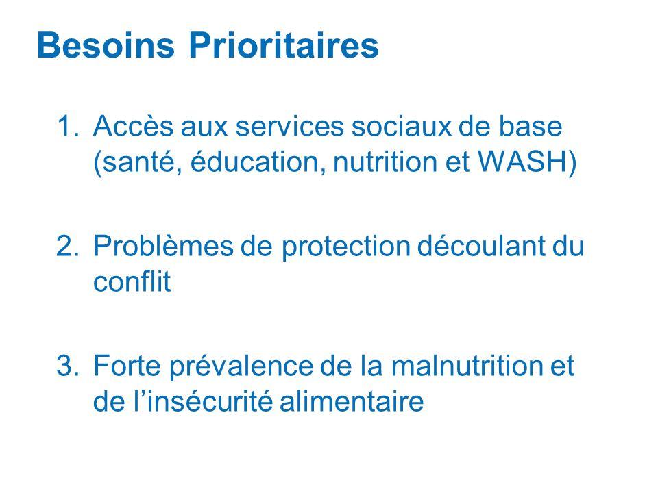 Besoins Prioritaires Accès aux services sociaux de base (santé, éducation, nutrition et WASH) Problèmes de protection découlant du conflit.