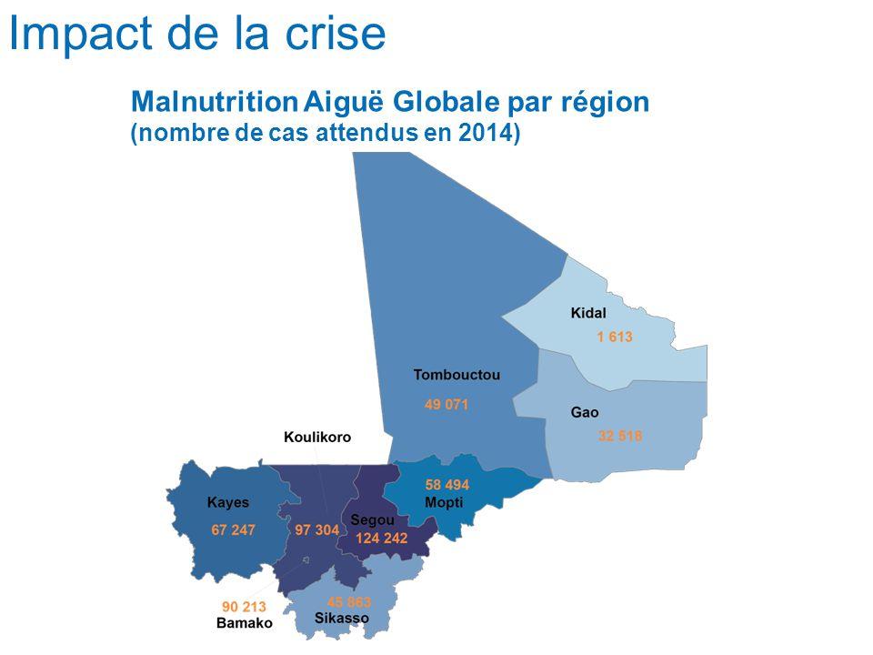 Impact de la crise Malnutrition Aiguë Globale par région