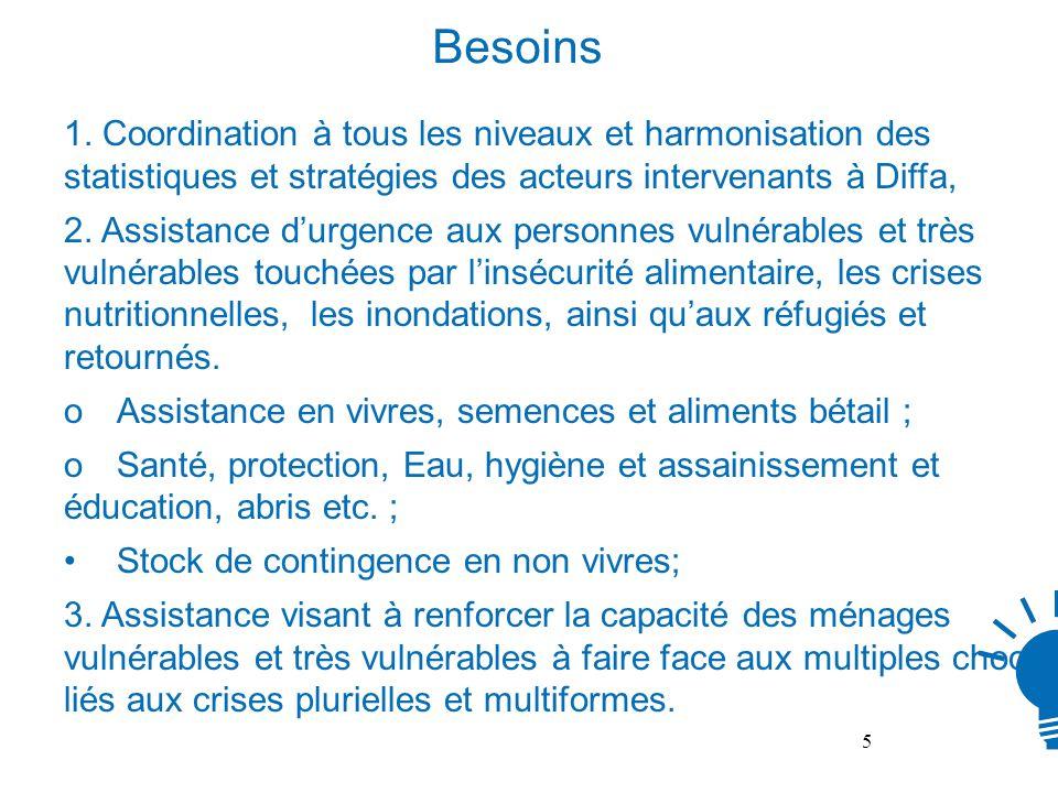 Besoins 1. Coordination à tous les niveaux et harmonisation des statistiques et stratégies des acteurs intervenants à Diffa,