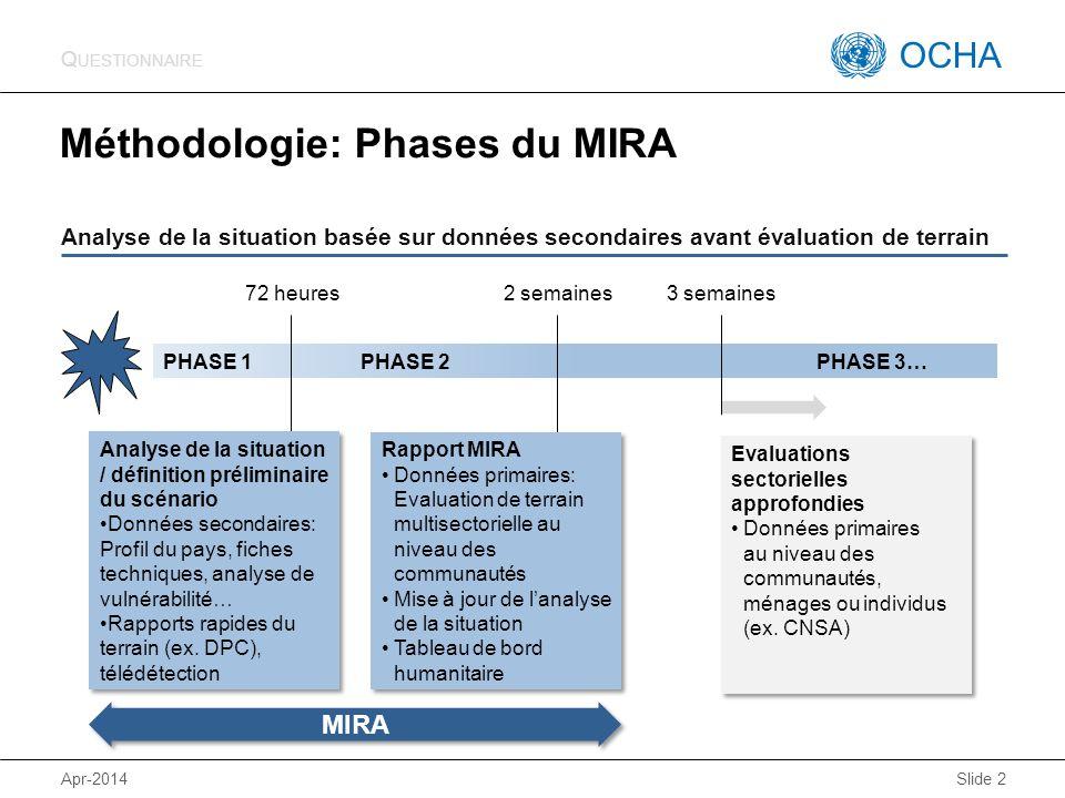 Méthodologie: Phases du MIRA