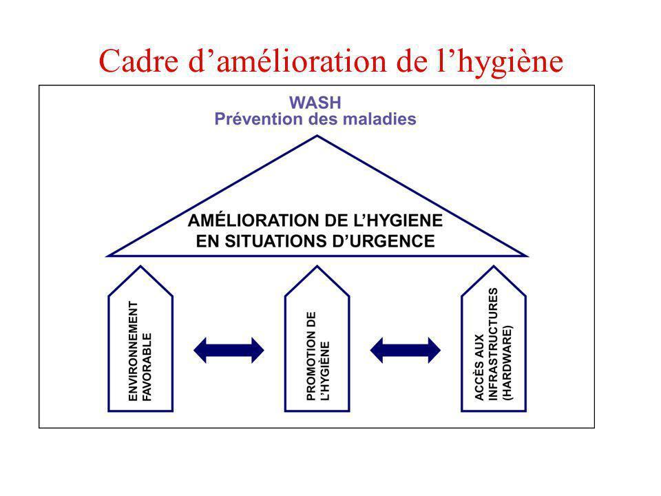 Cadre d'amélioration de l'hygiène