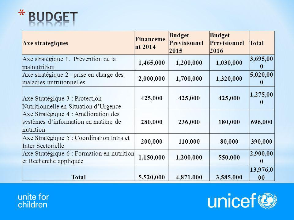 BUDGET Axe strategiques Financement 2014 Budget Previsionnel 2015