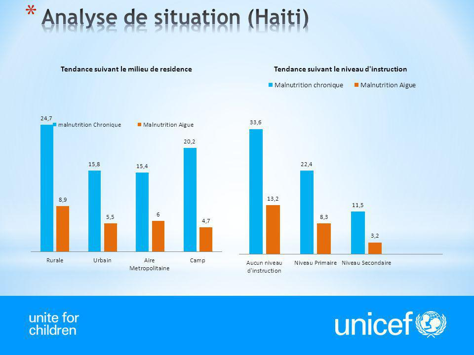 Analyse de situation (Haiti)